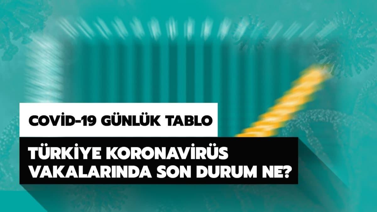 Türkiye koronavirüs haritasında son vaka sayısı kaç olu? 8 Nisan coronavirüs vakalarında son durum ve koronavirüs güncel tablosu!